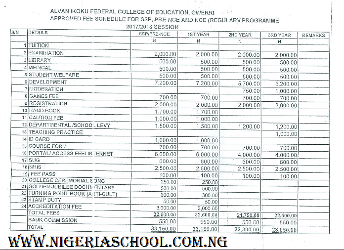 For Alvan Ikoku School fees schedule for SSP, Pre-NCE & NCE (Regular) Programmes