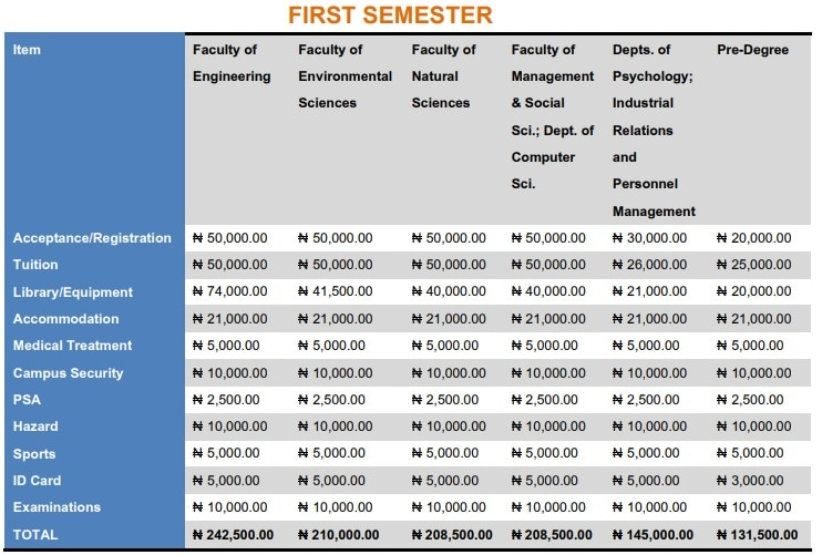 caritas university school fees